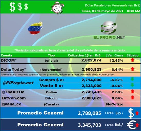 cambio del dolr a bolivares