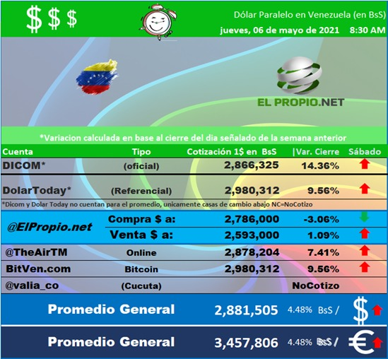 Dolar Hoy Jueves en Venezuela