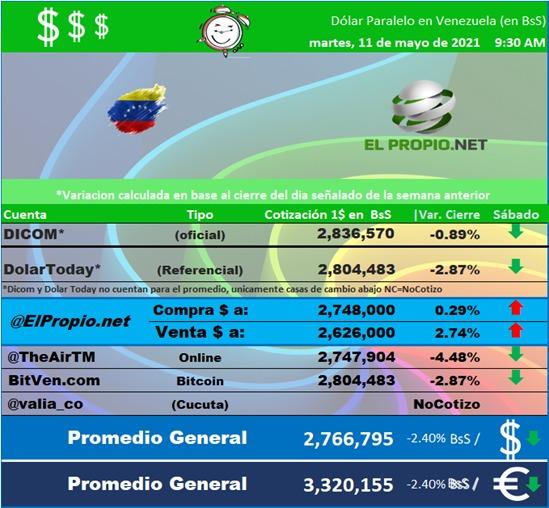 Dolar Hoy en Venezuela