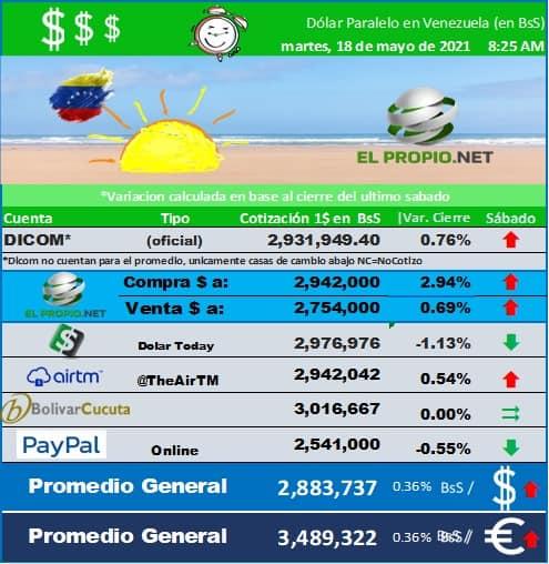 monitor dolar ve
