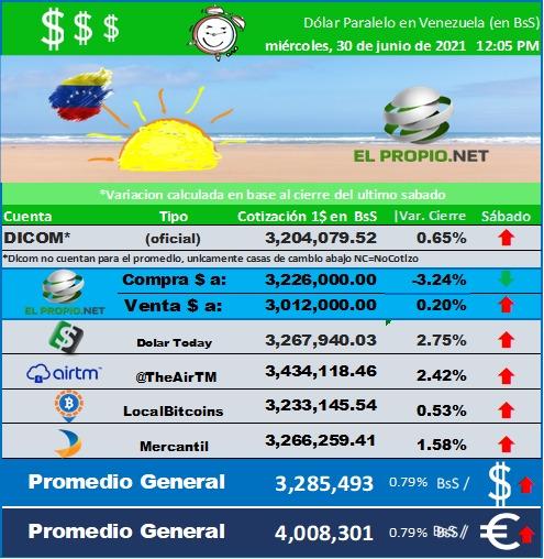 Dolar Venezuela