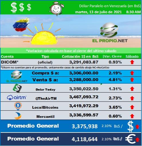 Cambio del dolar July 13 2021