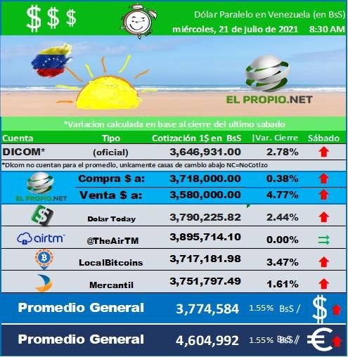 Precio del Dolar en Venezuela