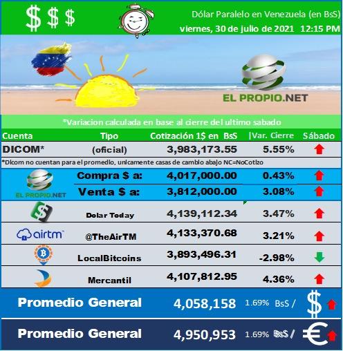 Wao Lower Dolar Bolivar