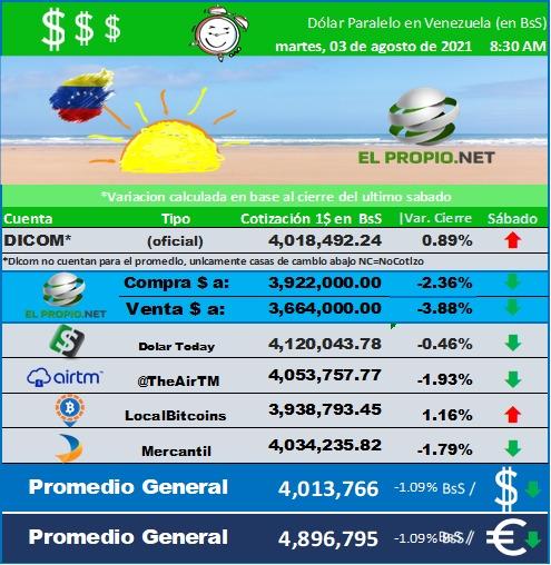 El Cambio Banco central de Venezuela