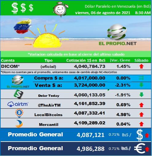 Cambio de Moneda Extranjera